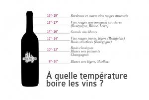 Les vins et leurs températures de service – Choisir Son Vin , du débutant à l'expert